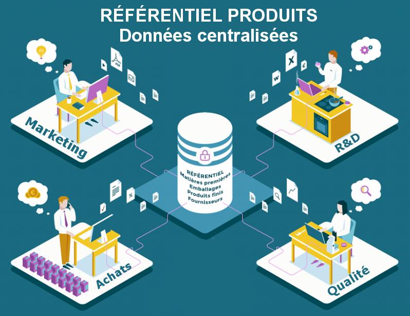 Solutions PLM-PIM-Référentiel Produits des IAA